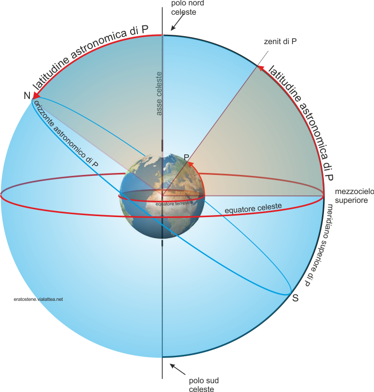 latitudine astronomica