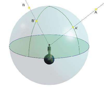 sfera celeste