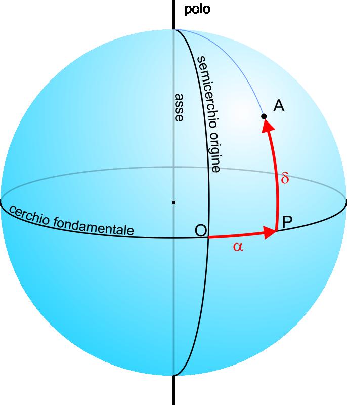 sferiche ortogonali2