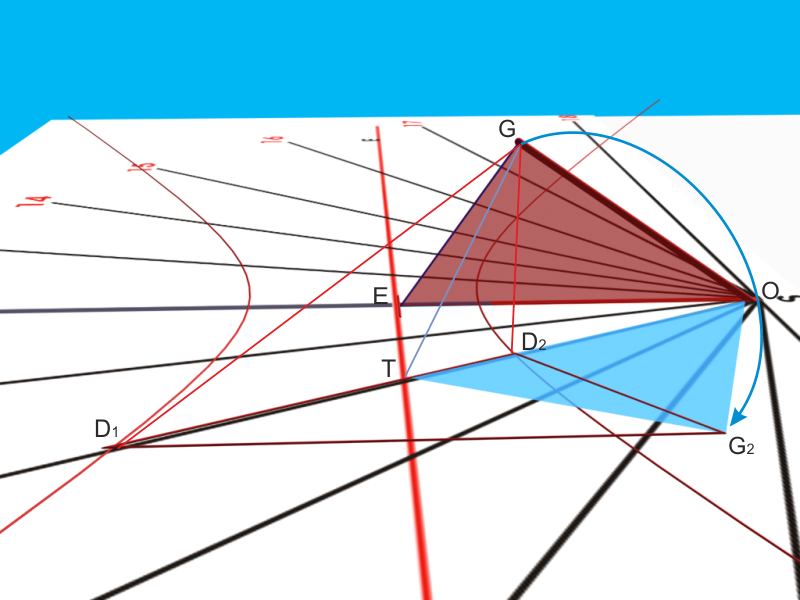 ribaltamento del triangolo stilare