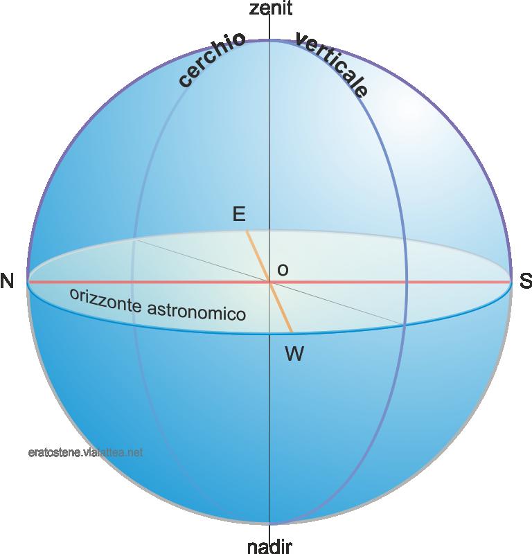 cerchio verticale