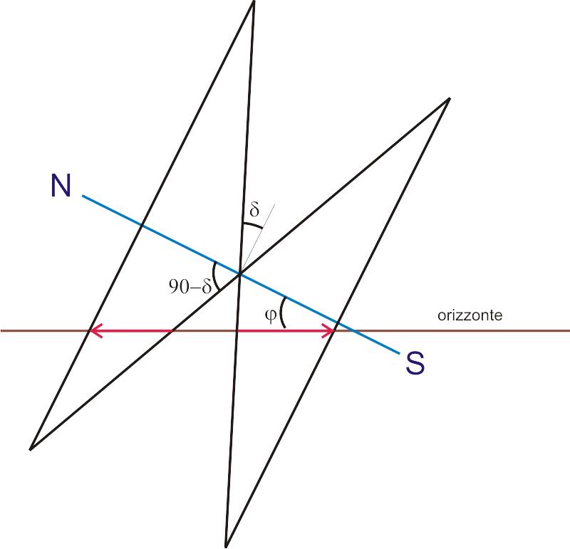 arco diurno iperbolico