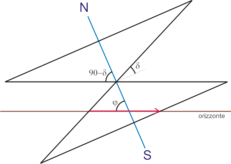 conica diurna parabolica