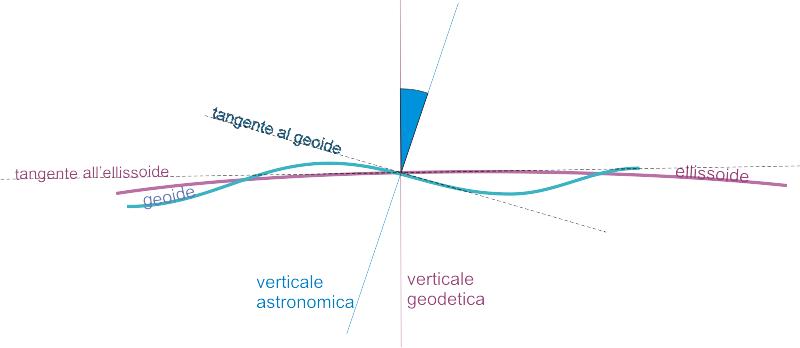 deflessione verticale