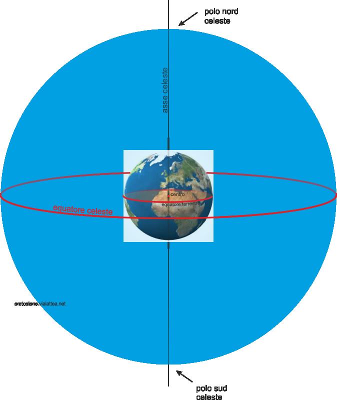 equatore celeste poli celesti