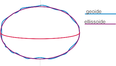 geoide e ellissoide