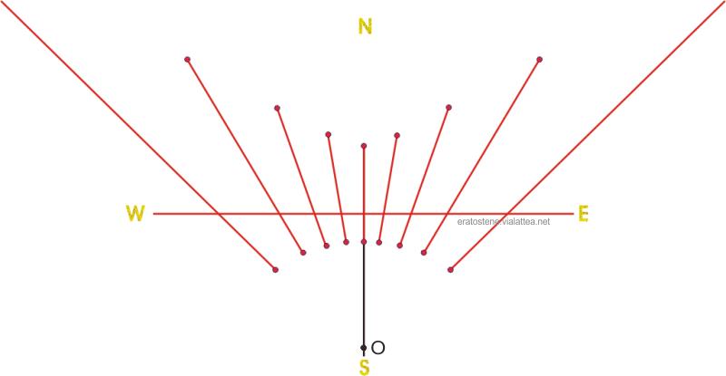quadrante orizzontale