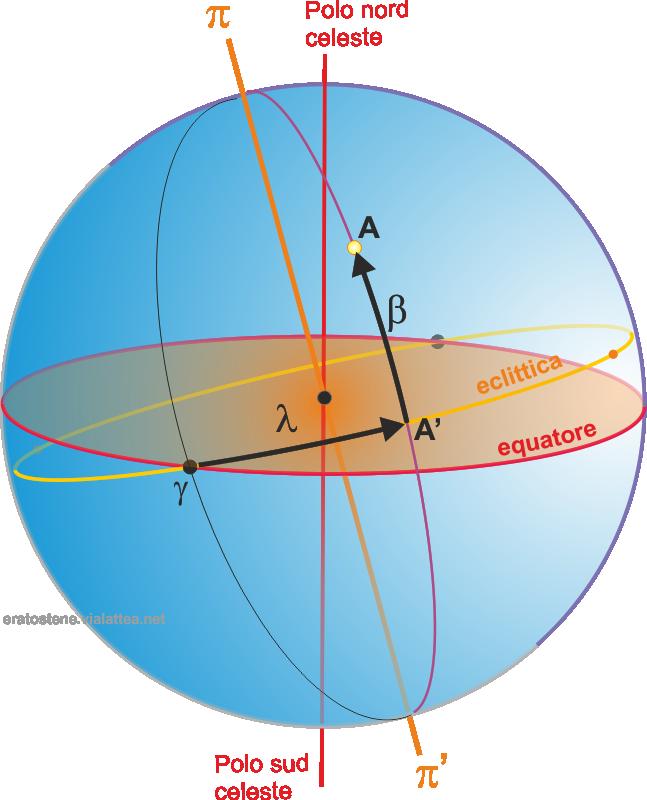 latitudine e longitudine celeste