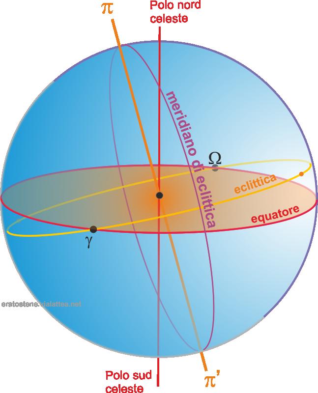 meridiano di eclittica