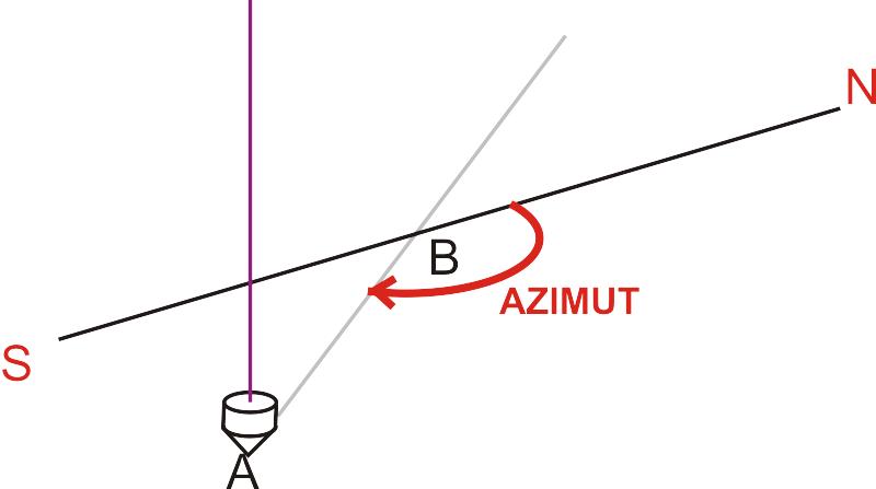 azimut con il filo a piombo