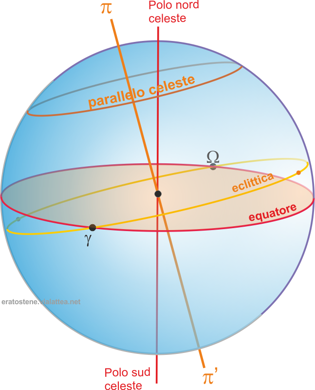 parallelo di eclittica