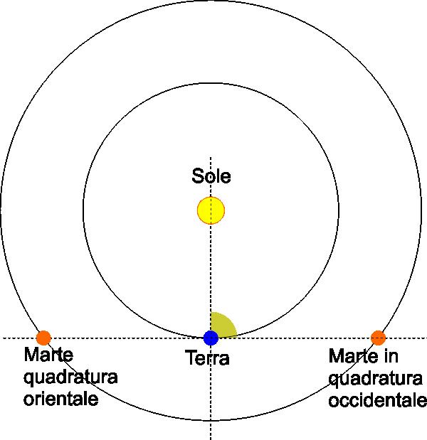 quadratura