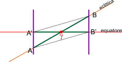 archi di eclittica e di equatore2a