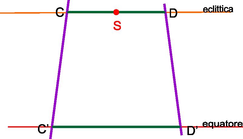 archi di eclittica e di equatore2b