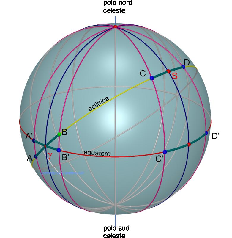 archi di eclittica e di equatore4