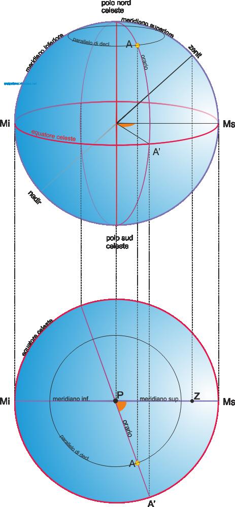 diagramma orario - proiezione ortografica equatoriale2