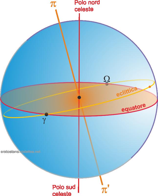 eclittica poli