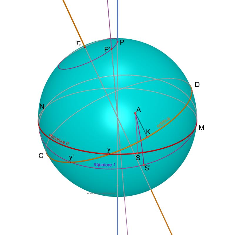 precessione dell equatore