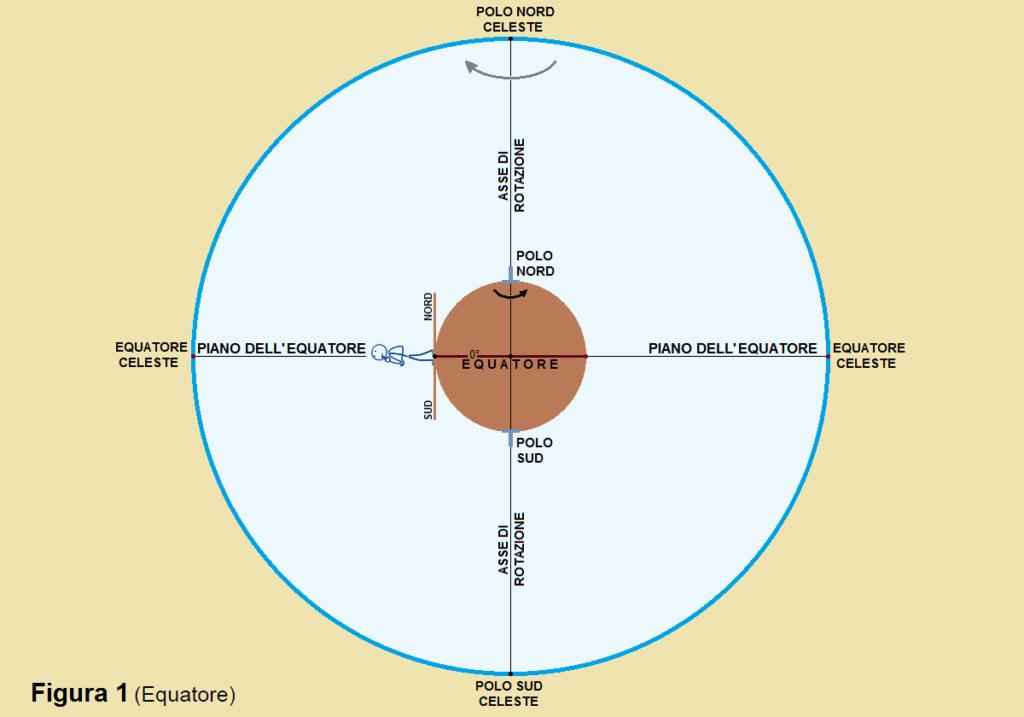 Figura 1A Equatore