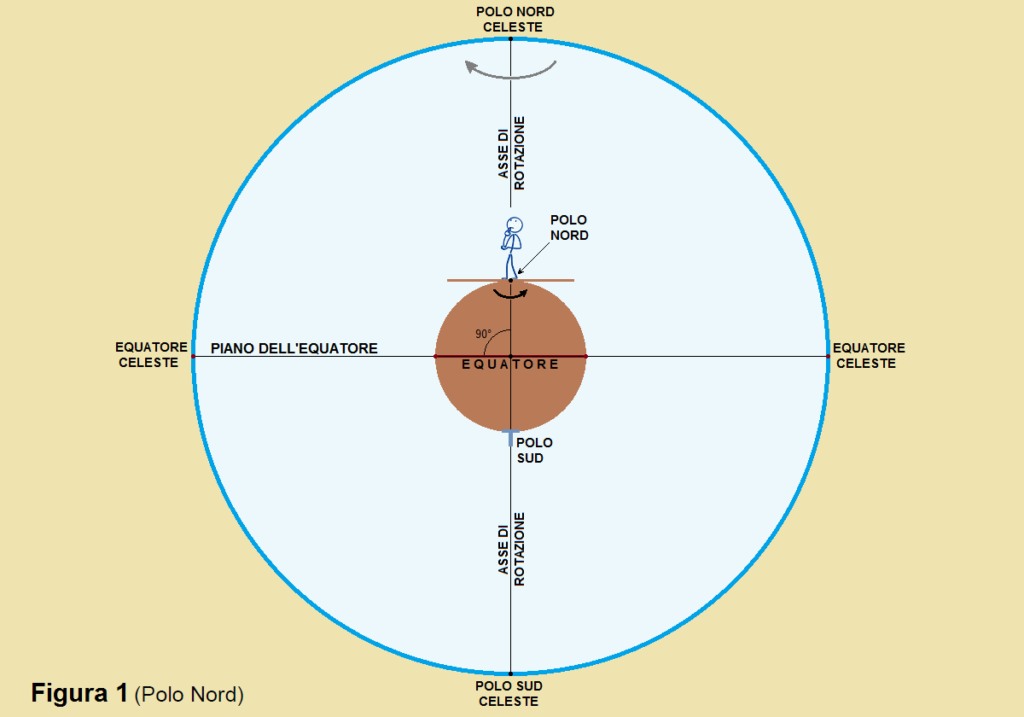 Figura 1B Polo Nord