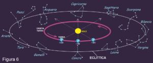 Figura 6 Eclittica
