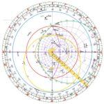L'astrolabio